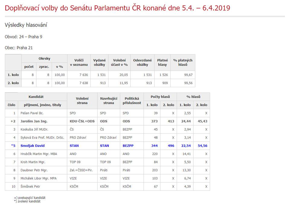 Výsledky voleb.PNG